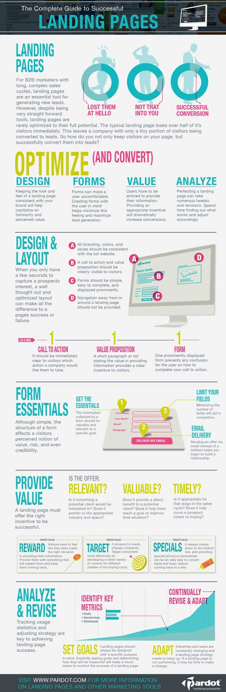Guide to Successful Landing Pages Infographic