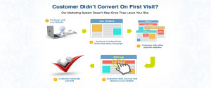 Retargeting for businesses explanation